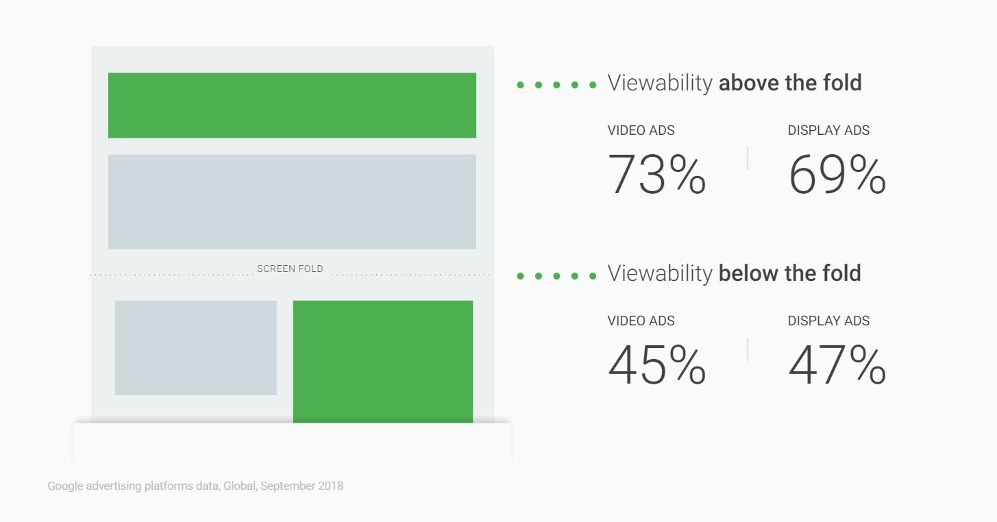 What is Viewability?